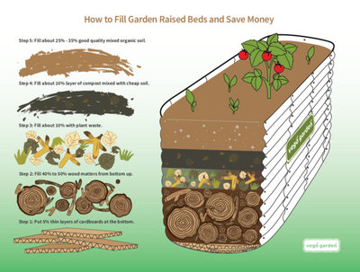 How to fill raised garden beds and save money