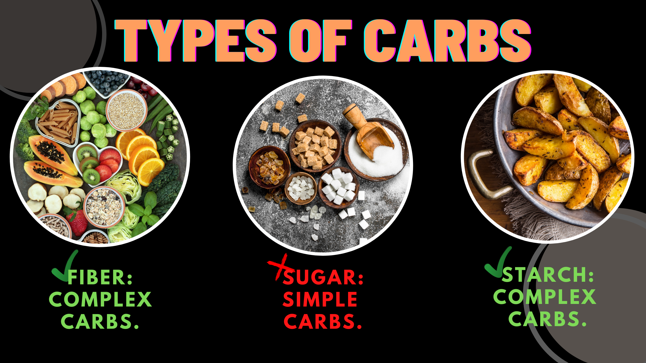 Fat Loss High Carb Diet