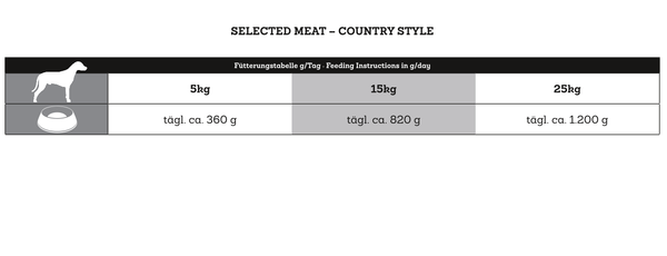 Dr. Clauder's Selected Meat Country Style Feeding Table