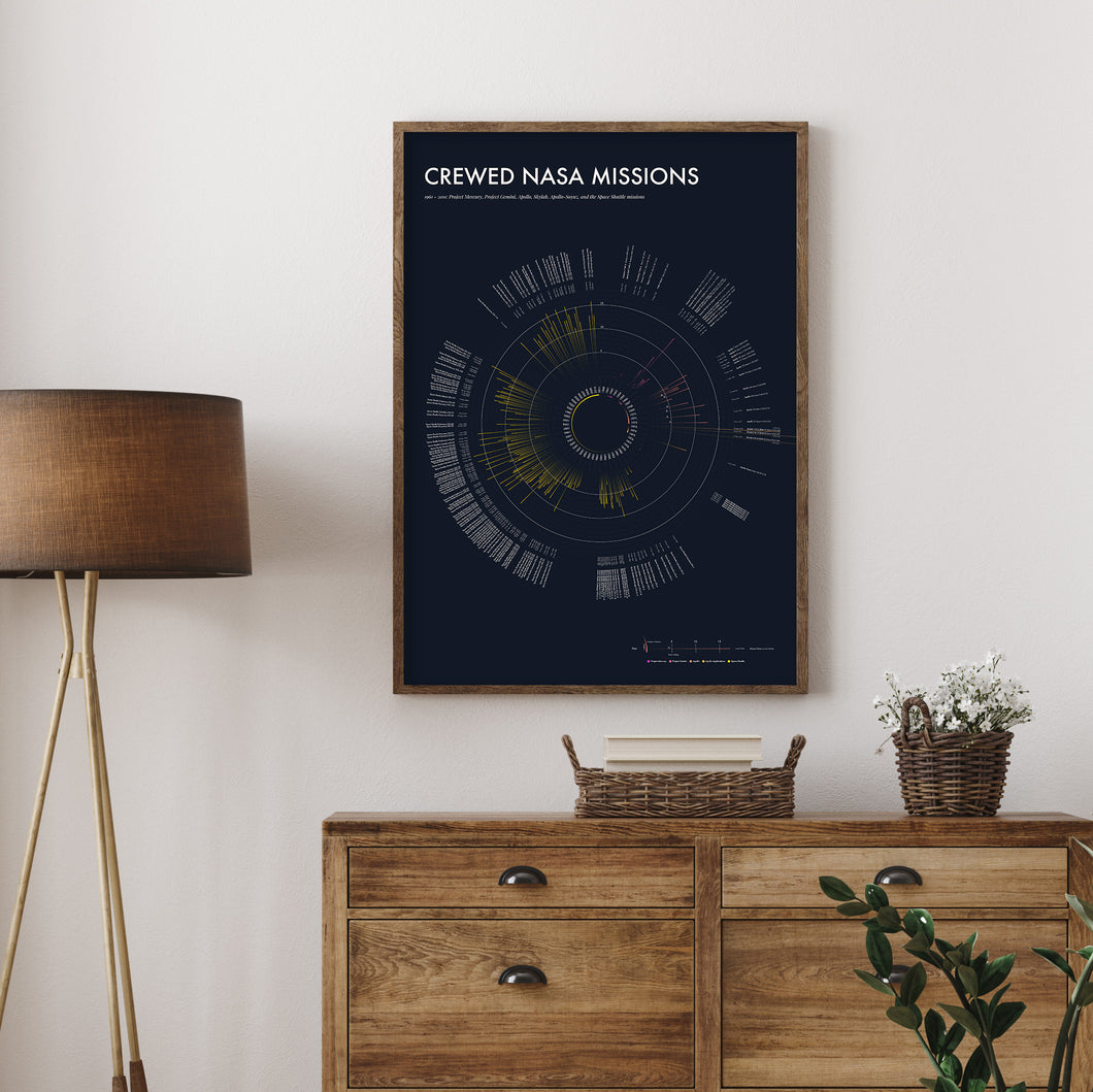 Crewed NASA Missions: Space missions poster