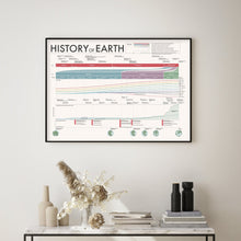 Load image into Gallery viewer, History of Earth Poster
