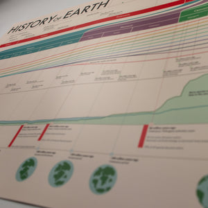 History of Earth