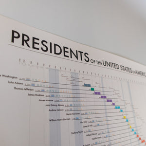 The Presidents of the United States: 2021 update