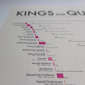 Kings and Queens of England and Britain