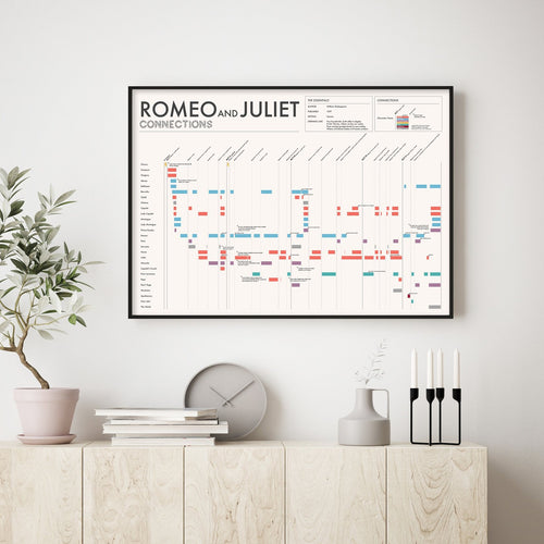 Romeo and Juliet Character Connections Poster