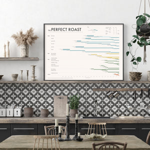 The Perfect Roast: Roast dinner Gantt Chart