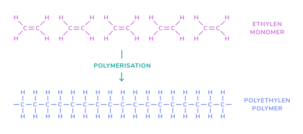 Polymerization of plastics
