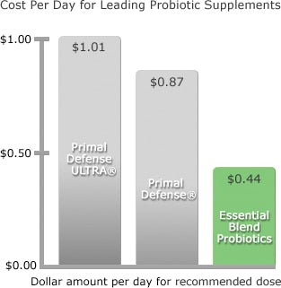 probiotic-supplements-cost-per-day.png