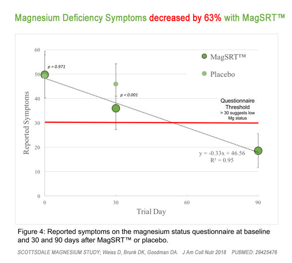 Scottsdale Magnesium Study - MagSRT Decreased Magnesium Deficiency Symptoms
