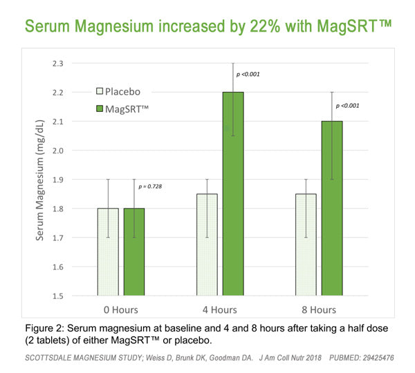 Scottsdale Magnesium Study - MagSRT Increased Magnesium Serum