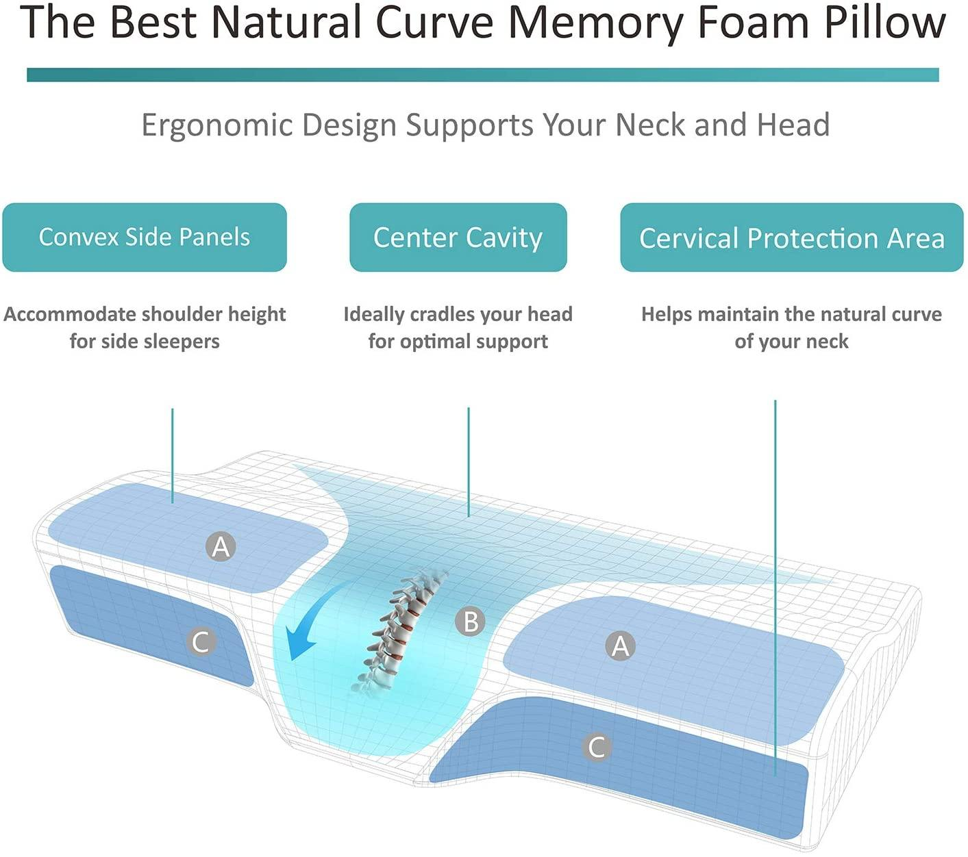 Milemont Memory Foam Pillow, Cervical Pillow for Neck Pain, Orthopedic Contour Pillow Support for Back, Stomach, Side Sleepers