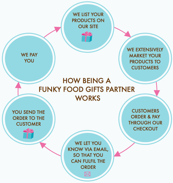 Sell Your Products with Funky Food Gifts