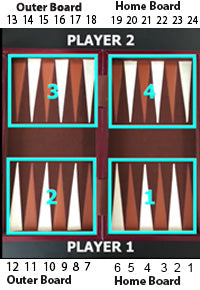 Guide to setup Backgammon Board Game