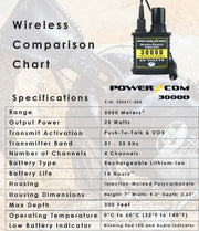 OTS PowerCom 3000D, 4 Channel (25 Watts Output Power)