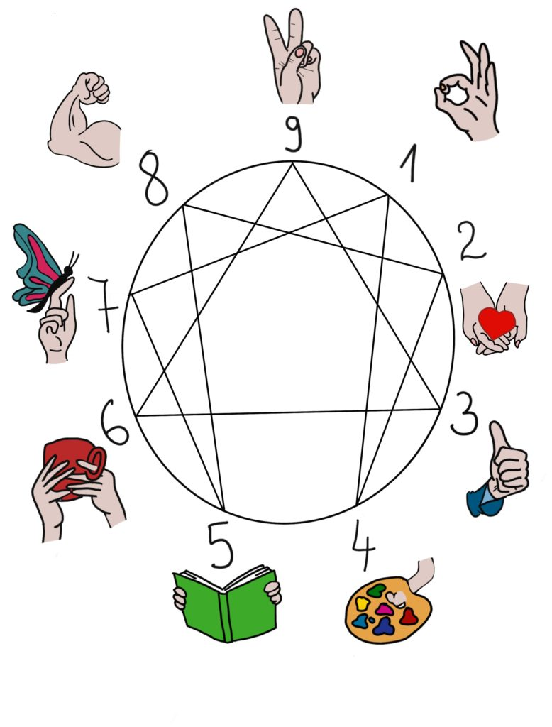 The Enneagram they defined feature nine personality types represented by points on a geometric figure that provide connections between each type.