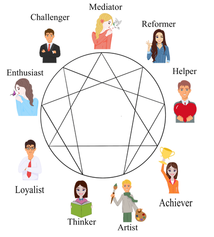 This is a personality typing system that focuses on how a person conceptualizes the world and manages their emotions.