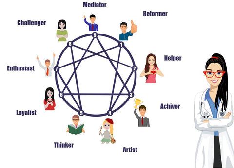 Determine Your Enneagram