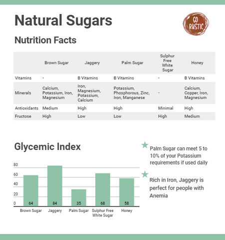 Types of Natural Sugars and their GI index benefits
