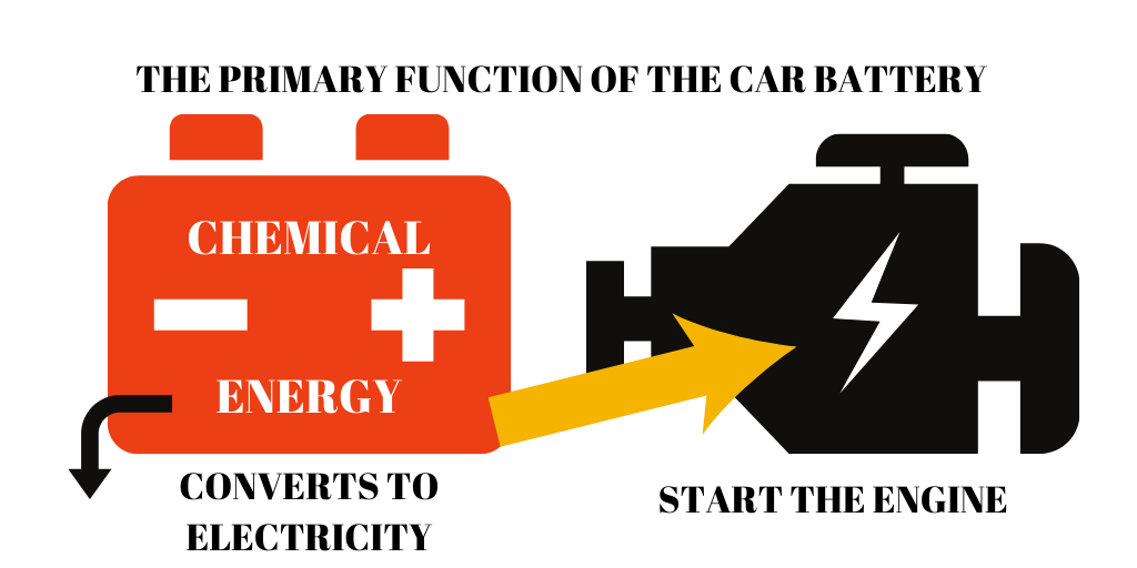 The primary function of a car battery.