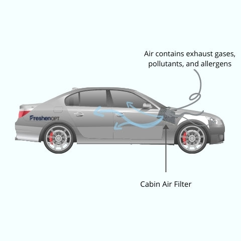 Cabin air filter cleans airflow that contain exhaust gases, pollutants, allergens
