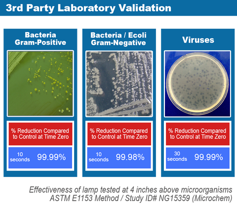 Clear-Raze 3rd Party Laboratory Validation