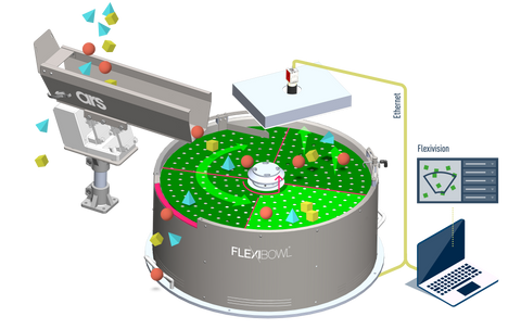 Flexibowl @ Axysto - Feeding Systems