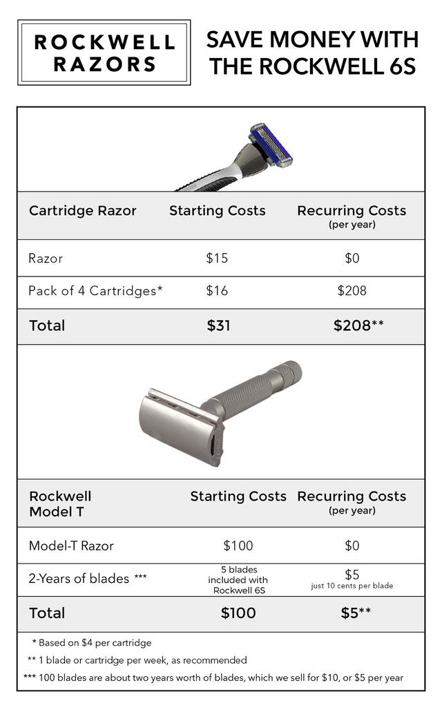 Rockwell 6S Vs. Cartridge Save Money