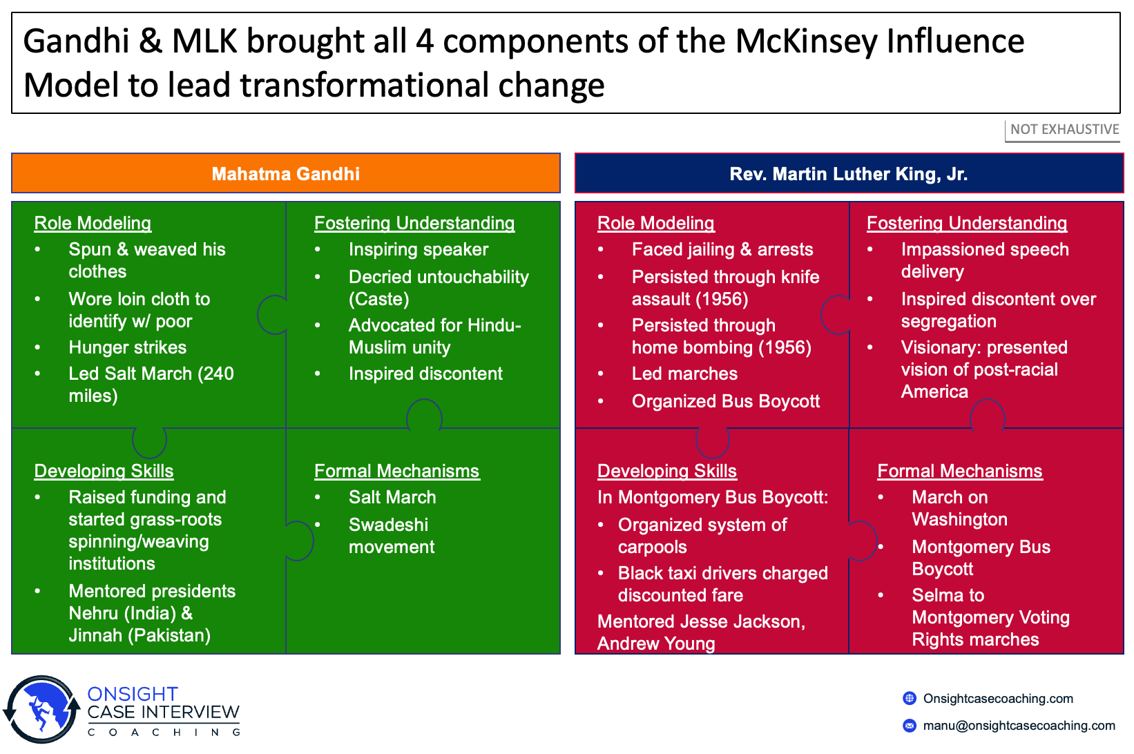 McKinsey Influence Model Gandhi Martin Luther King Jr MLK Mahatma Case Interview PEI Personal Experience Interview Consulting