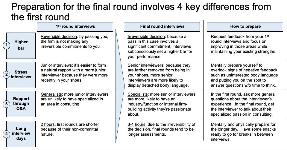 how the final round of case interviews will be different from the first round and how to prepare