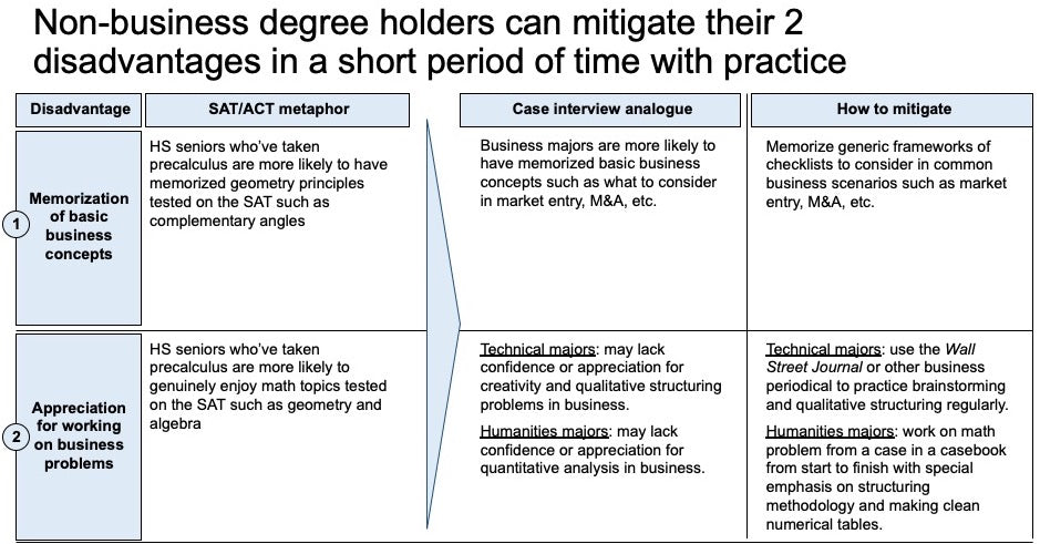 non-business degree holders and MBA advantages in the case interview