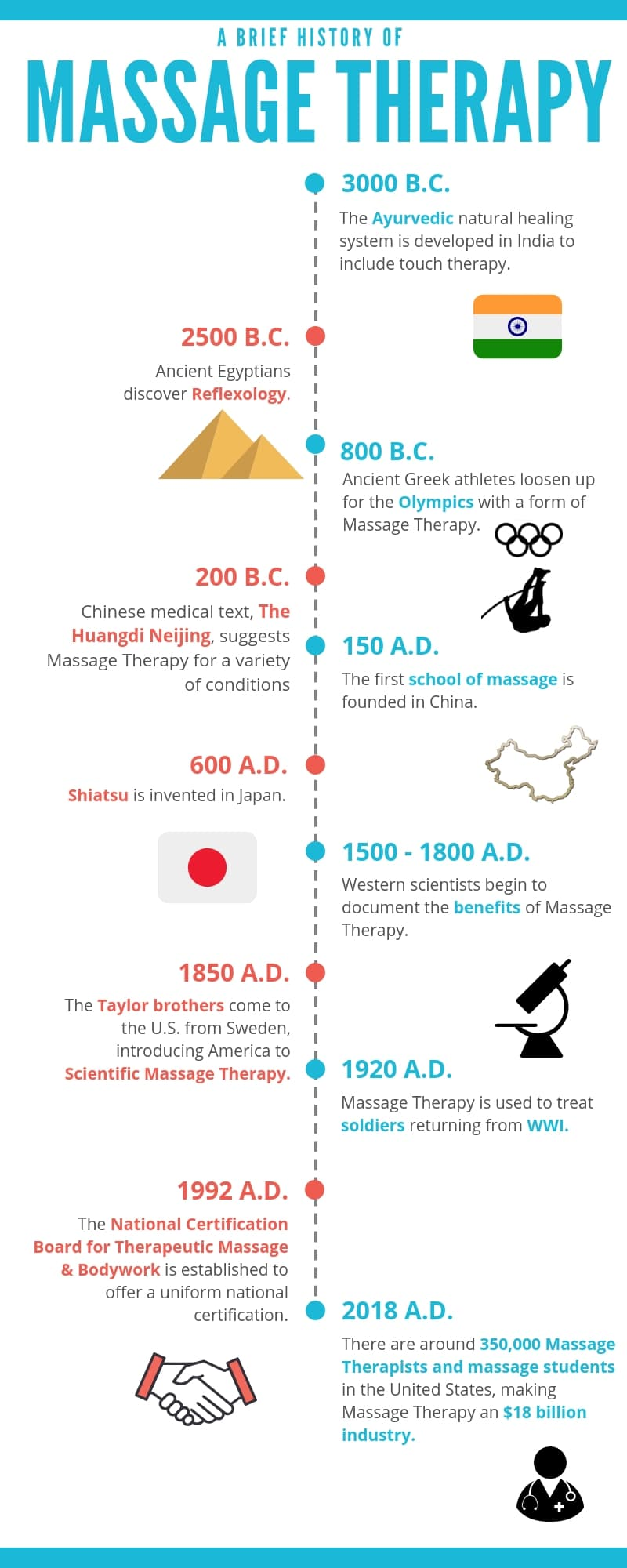 The History of Massage Therapy: Infographic - truMedic