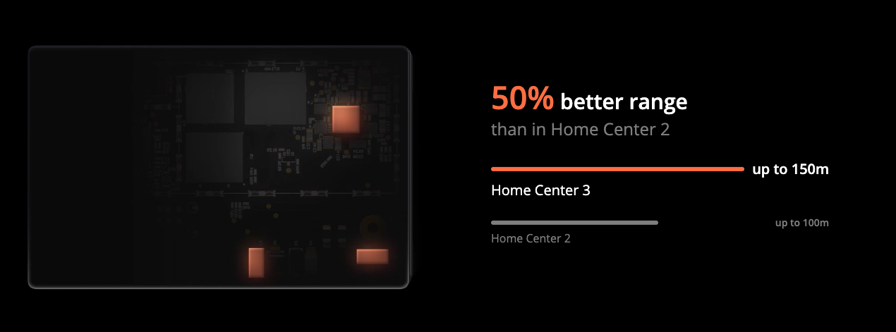 FIBARO Home Center 3 - Stability and unique performance