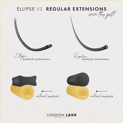 types of eyelash extensions, different types of lash extensions