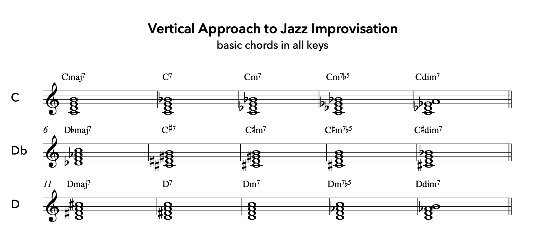 Vertical Approach to Jazz Improvisation - Basic Chords in All Keys