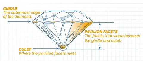 Crown and Pavilion of the stone during faceting