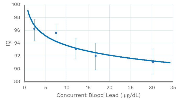 Plot of IQ versus blood lead concentration