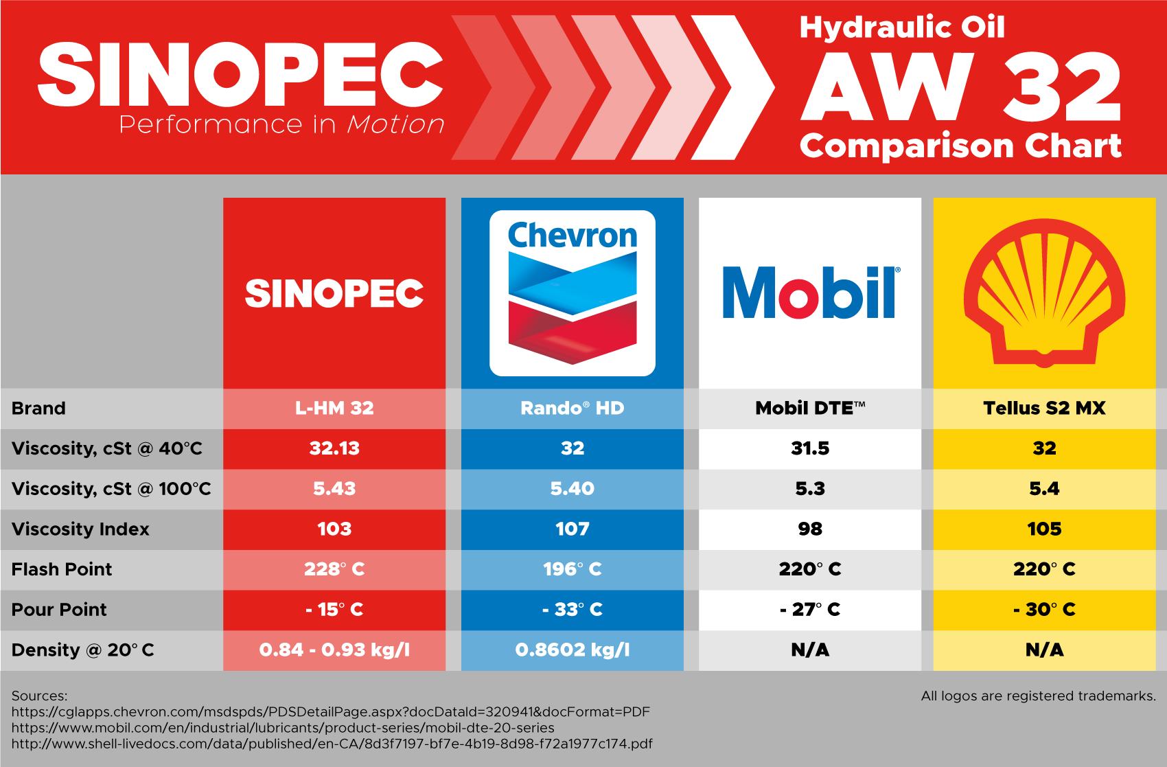 Details about Sinopec AW 68 Hydraulic Oil Fluid (ISO VG 68, SAE 20) - 55  Gallon Drum