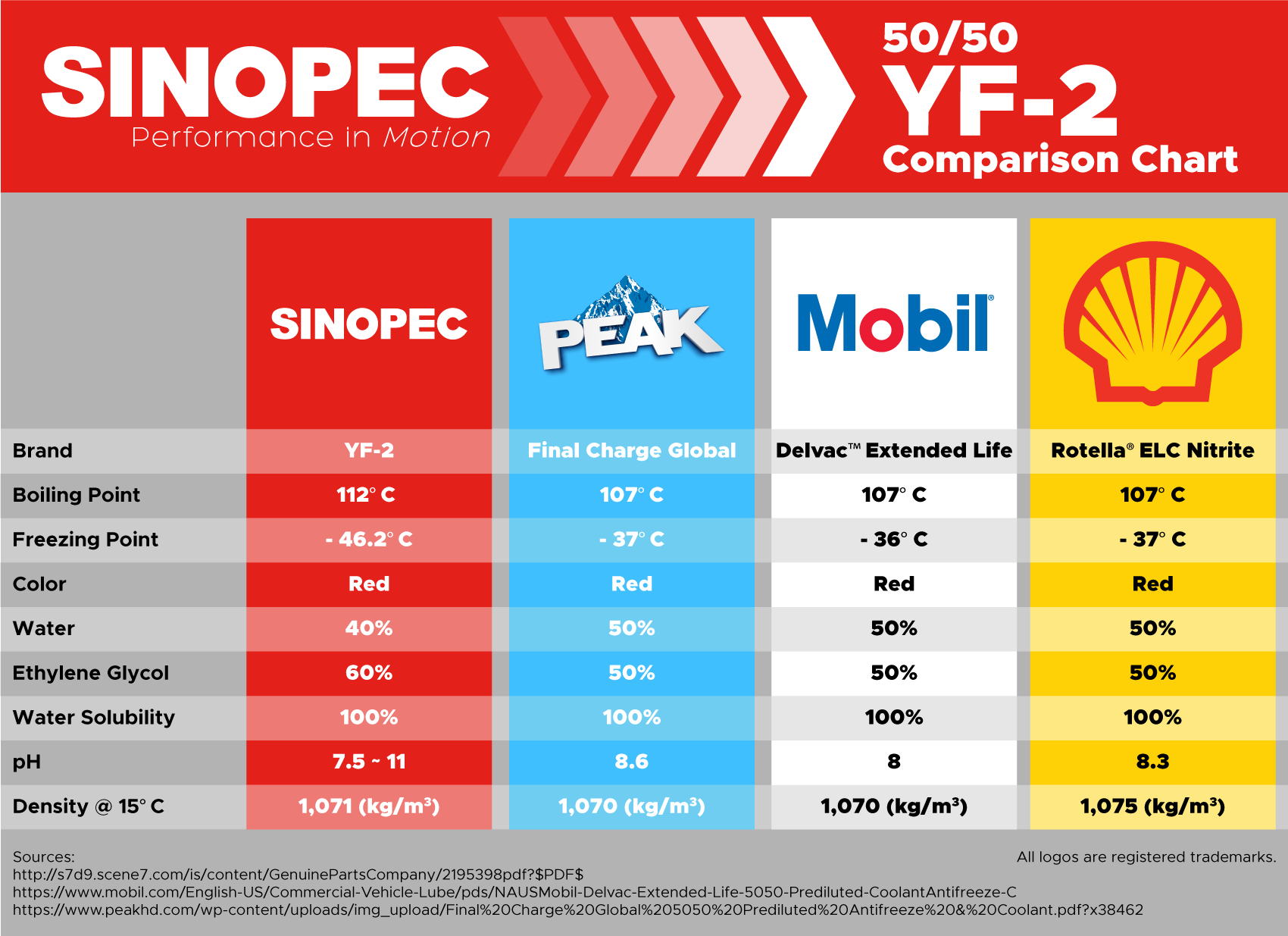 Sinopec ELC Nitrate Free Pre-Diluted 50/50 OAT Coolant Antifreeze - 55  Gallon Drum