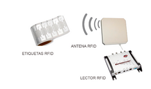 How does a UHF RFID System Work?