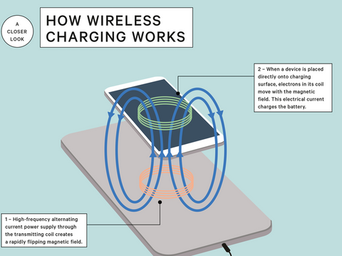 wireless charging mechanism