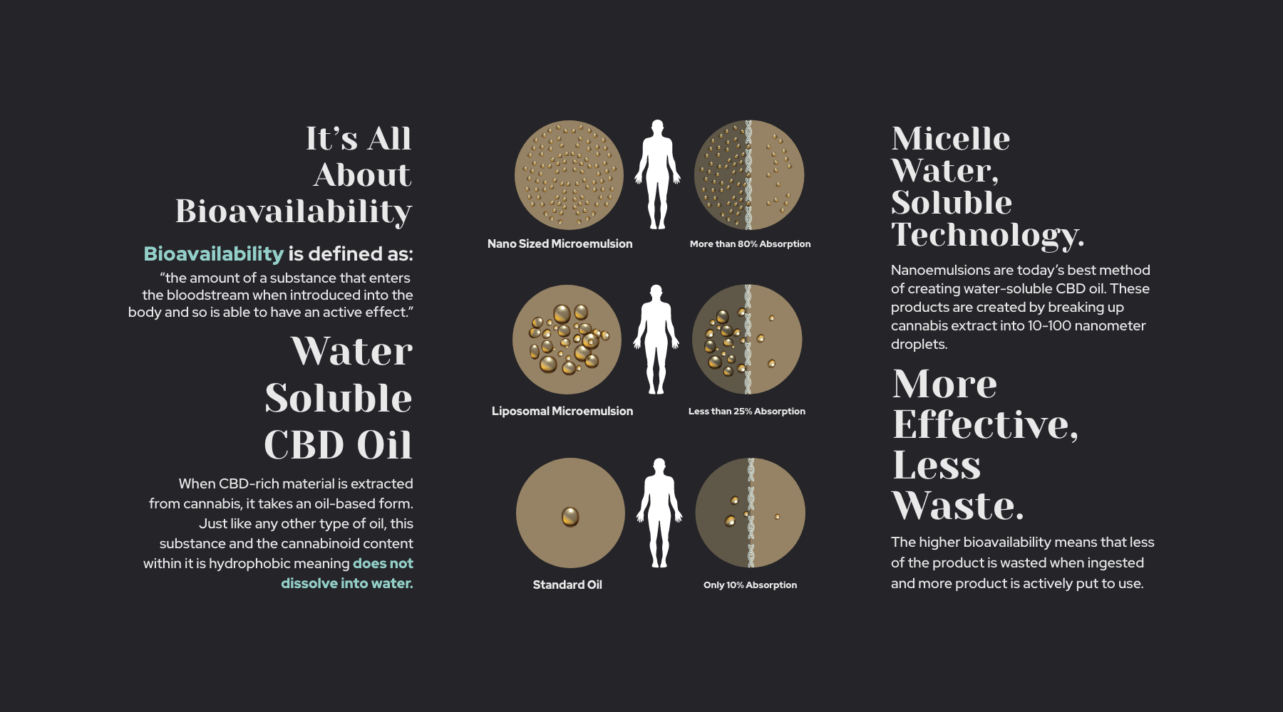 enough CBD nanoemulsion technology infography
