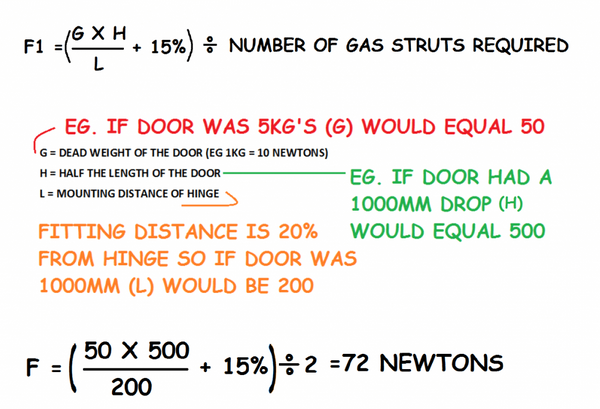 How to Calculate a Gas Strut