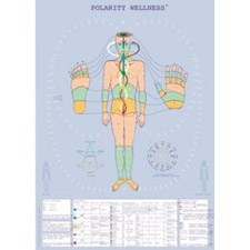 Polarity Therapy Map by Dr. John Beaulieu