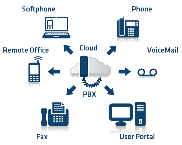 Aj Standard Cloud PBX (25 Extension Bundles)