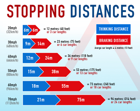 Stopping Distances And The Theory Test 2018 Driving Test Success