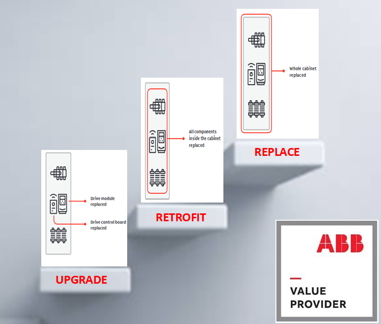 replace, repair or upgrade your abb drive modules