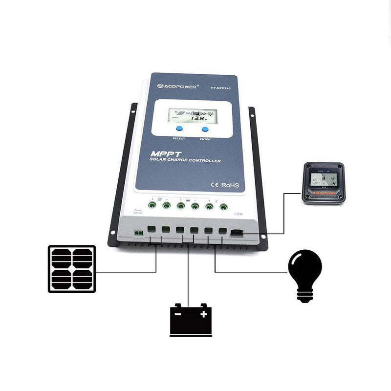 ACOPOWER 40A MPPT Solar Charge Controller with Remote Meter