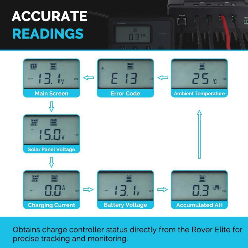 Renogy Monitoring Screen for Rover Elite Series