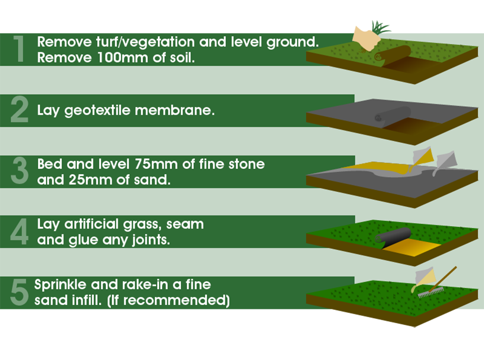 Synthetic Artificial Turf Grass (40mm Pile Height) - Home Improvement Supplies Ltd
