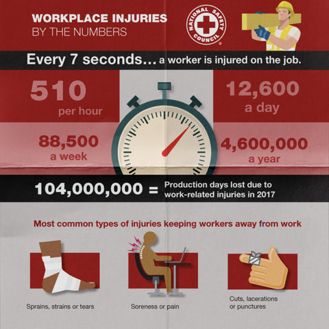 Workplace injuries statistics
